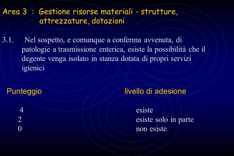 Area 3 : Gestione risorse materiali - strutture, attrezzature, dotazioni 3.1.Nel sospetto, e comunque a conferma avvenuta, di patologie a trasmissione