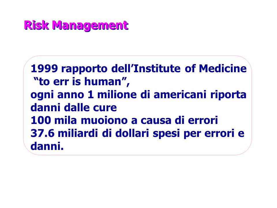 Risk Management 1999 rapporto dellInstitute of Medicine to err is human, ogni anno 1 milione di americani riporta danni dalle cure 100 mila muoiono a causa di errori 37.6 miliardi di dollari spesi per errori e danni.