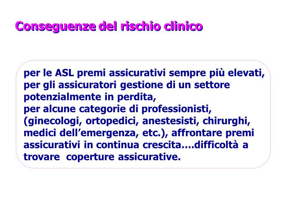 Conseguenze del rischio clinico per le ASL premi assicurativi sempre più elevati, per gli assicuratori gestione di un settore potenzialmente in perdita, per alcune categorie di professionisti, (ginecologi, ortopedici, anestesisti, chirurghi, medici dellemergenza, etc.), affrontare premi assicurativi in continua crescita….difficoltà a trovare coperture assicurative.