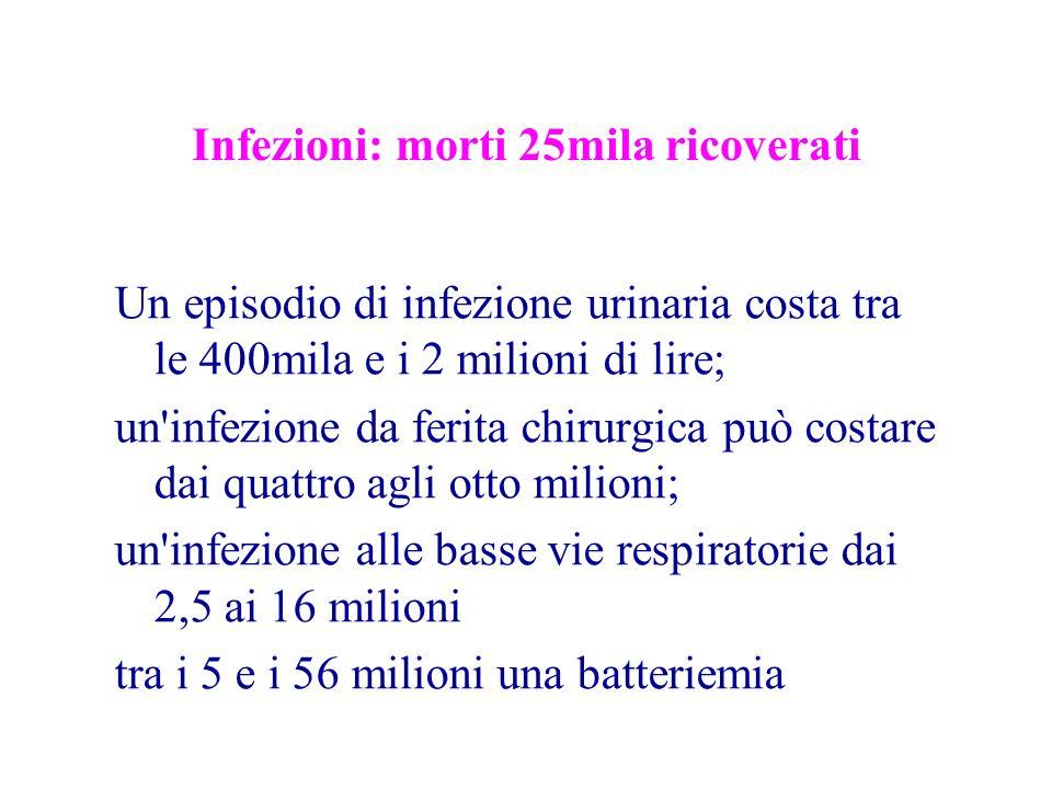 Infezioni: morti 25mila ricoverati Un episodio di infezione urinaria costa tra le 400mila e i 2 milioni di lire; un infezione da ferita chirurgica può costare dai quattro agli otto milioni; un infezione alle basse vie respiratorie dai 2,5 ai 16 milioni tra i 5 e i 56 milioni una batteriemia