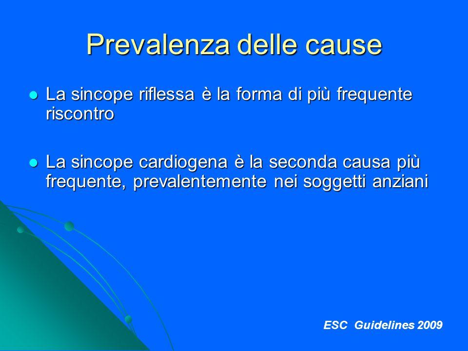Prevalenza delle cause La sincope riflessa è la forma di più frequente riscontro La sincope riflessa è la forma di più frequente riscontro La sincope