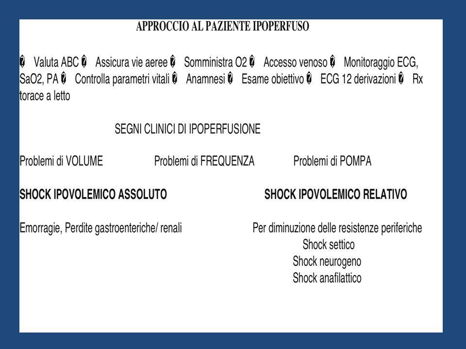 DIAGNOSI DI SHOCK Aspetto sofferente Stato mentale alterato Frequenza cardiaca>100/min Frequenza respiratoria>22/min PaCO2<32mmHg BE<-5mEq/l Lattati>4mMol/l Diuresi<0,5ml/Kg/h 6 Ipotensione arteriosa di durata > 20min Estremità fredde e pallide Aumentato tempo di riempimento capillare Polso piccolo