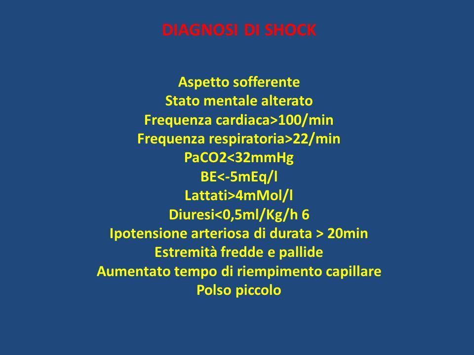 DIAGNOSI DI SHOCK Aspetto sofferente Stato mentale alterato Frequenza cardiaca>100/min Frequenza respiratoria>22/min PaCO2<32mmHg BE<-5mEq/l Lattati>4