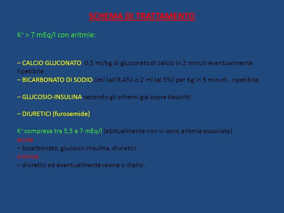 SCHEMA DI TRATTAMENTO K + > 7 mEq/l con aritmie: CALCIO GLUCONATO 0,5 ml/kg di gluconato di calcio in 2 minuti eventualmente ripetibile BICARBONATO DI