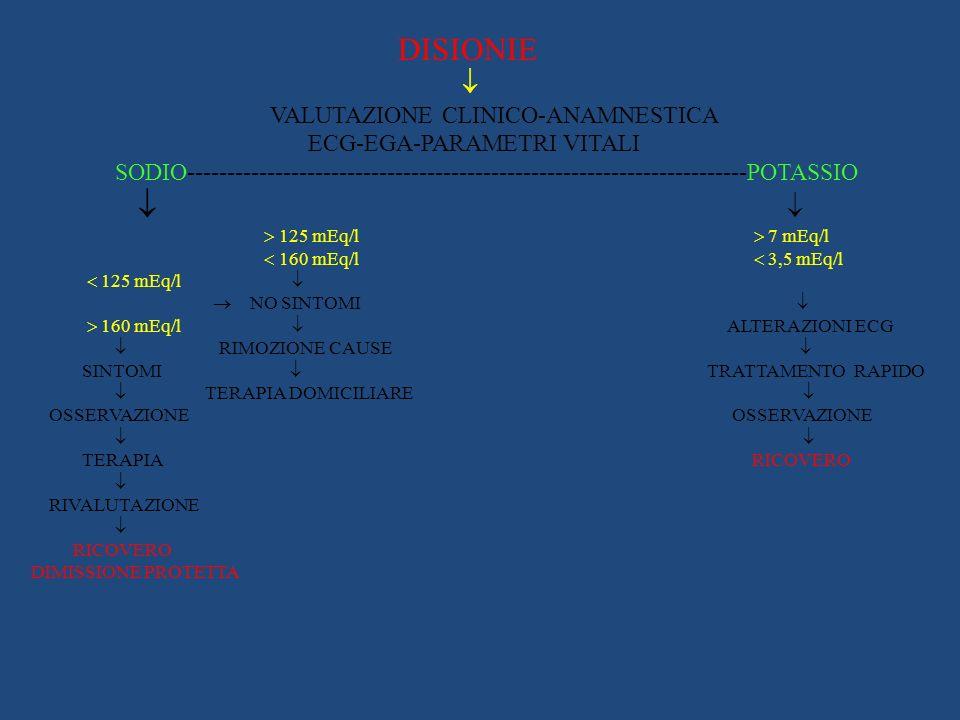 DISIONIE VALUTAZIONE CLINICO-ANAMNESTICA ECG-EGA-PARAMETRI VITALI SODIO----------------------------------------------------------------------POTASSIO