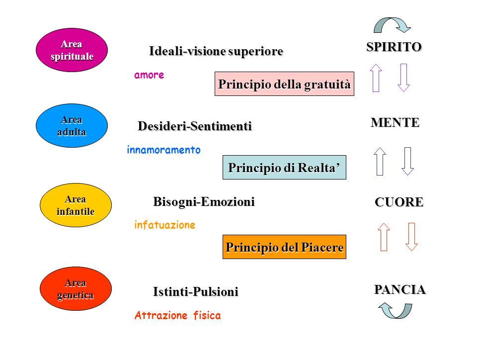 PANCIA CUORE MENTE SPIRITO Areagenetica Areaspirituale Areaadulta Areainfantile Principio del Piacere Principio di Realta Istinti-Pulsioni Bisogni-Emo