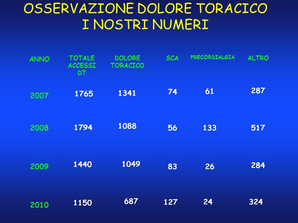OSSERVAZIONE DOLORE TORACICO I NOSTRI NUMERI ANNO TOTALE ACCESSI DT DOLORE TORACICO 2007 1765 61 2008 1794 133 2009 1440 1341 1088 1049 SCA 74 56 83 2
