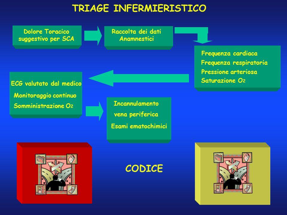 TRIAGE INFERMIERISTICO Dolore Toracico suggestivo per SCA Frequenza cardiaca Frequenza respiratoria Pressione arteriosa Saturazione O 2 ECG valutato d