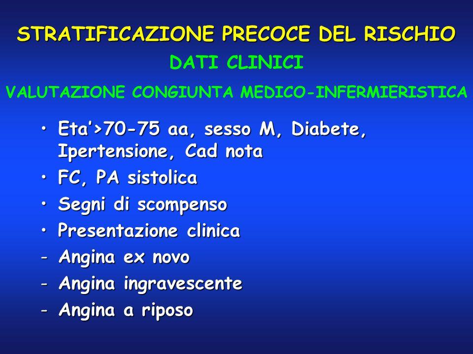 STRATIFICAZIONE PRECOCE DEL RISCHIO Eta>70-75 aa, sesso M, Diabete, Ipertensione, Cad notaEta>70-75 aa, sesso M, Diabete, Ipertensione, Cad nota FC, P