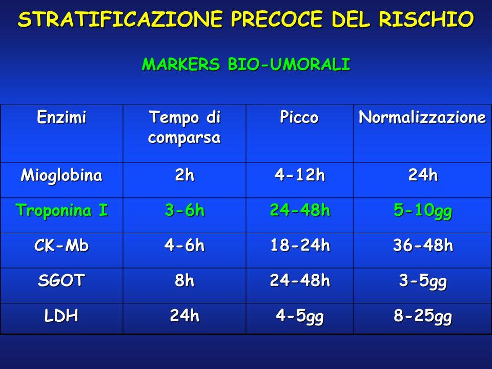Enzimi Tempo di comparsa PiccoNormalizzazione Mioglobina2h4-12h24h Troponina I 3-6h24-48h5-10gg CK-Mb4-6h18-24h36-48h SGOT8h24-48h3-5gg LDH24h4-5gg8-2