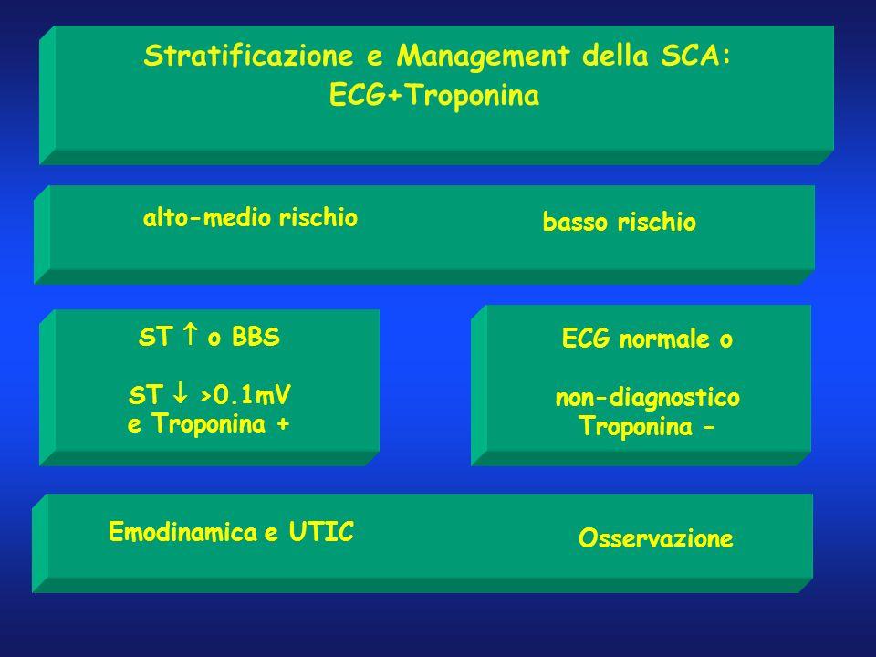 Stratificazione e Management della SCA: ECG+Troponina alto-medio rischio basso rischio ST o BBS ST >0.1mV e Troponina + ECG normale o non-diagnostico