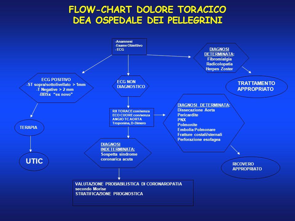 FLOW-CHART DOLORE TORACICO DEA OSPEDALE DEI PELLEGRINI -Anamnesi -Esame Obiettivo - ECG DIAGNOSI DETERMINATA: Fibromialgia Radicolopatia Herpes Zoster