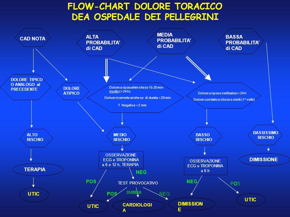 FLOW-CHART DOLORE TORACICO DEA OSPEDALE DEI PELLEGRINI CAD NOTA ALTA PROBABILITA di CAD MEDIA PROBABILITA di CAD BASSA PROBABILITA di CAD DOLORE TIPIC