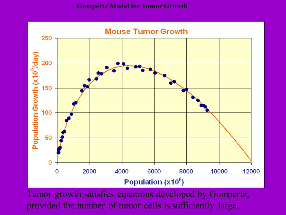 Tumor growth satisfies equations developed by Gompertz, provided the number of tumor cells is sufficiently large. Gompertz Model for Tumor Growth