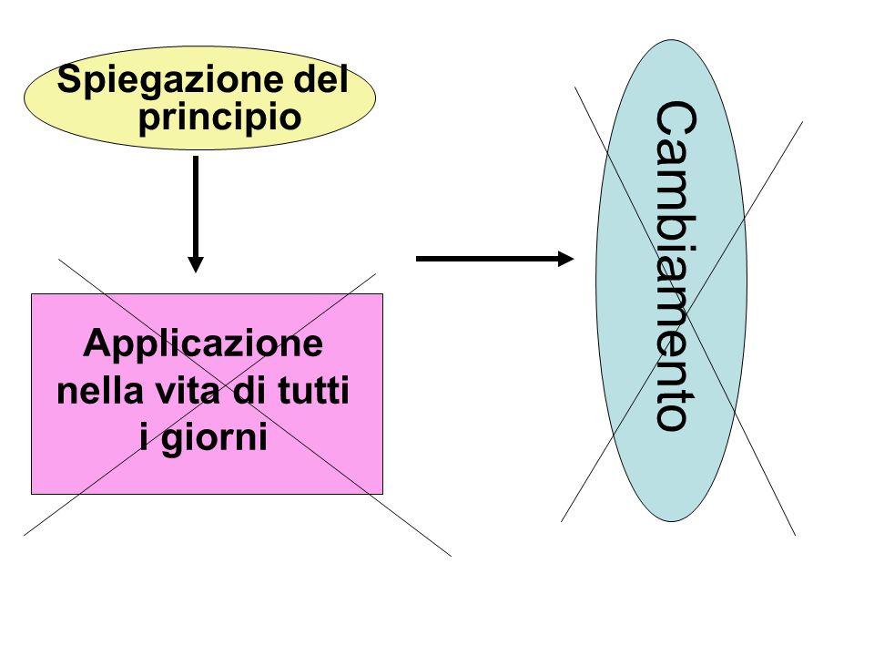Spiegazione del principio Applicazione nella vita di tutti i giorni Cambiamento