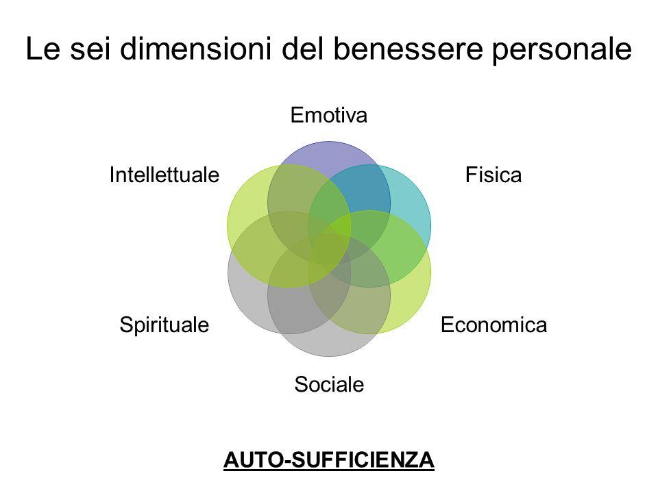 Le sei dimensioni del benessere personale Emotiva Fisica Economica Sociale Spirituale Intellettuale AUTO-SUFFICIENZA