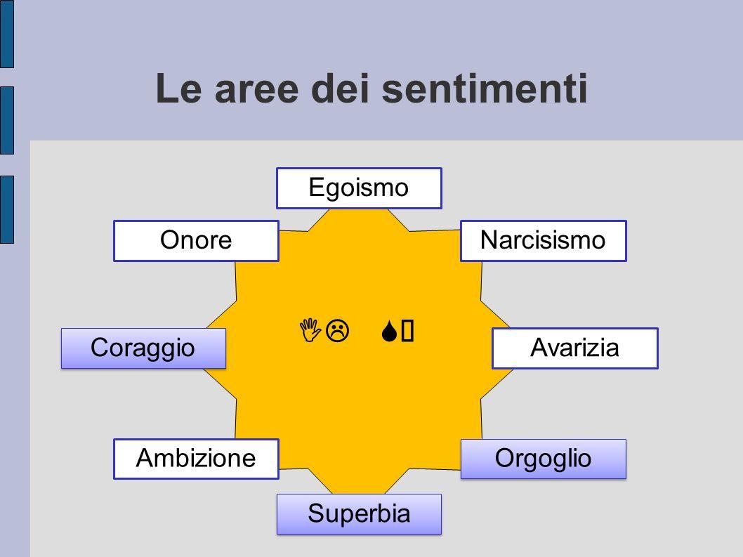 Le aree dei sentimenti Egoismo Narcisismo Superbia Coraggio Avarizia Orgoglio Onore Ambizione IL SÉ