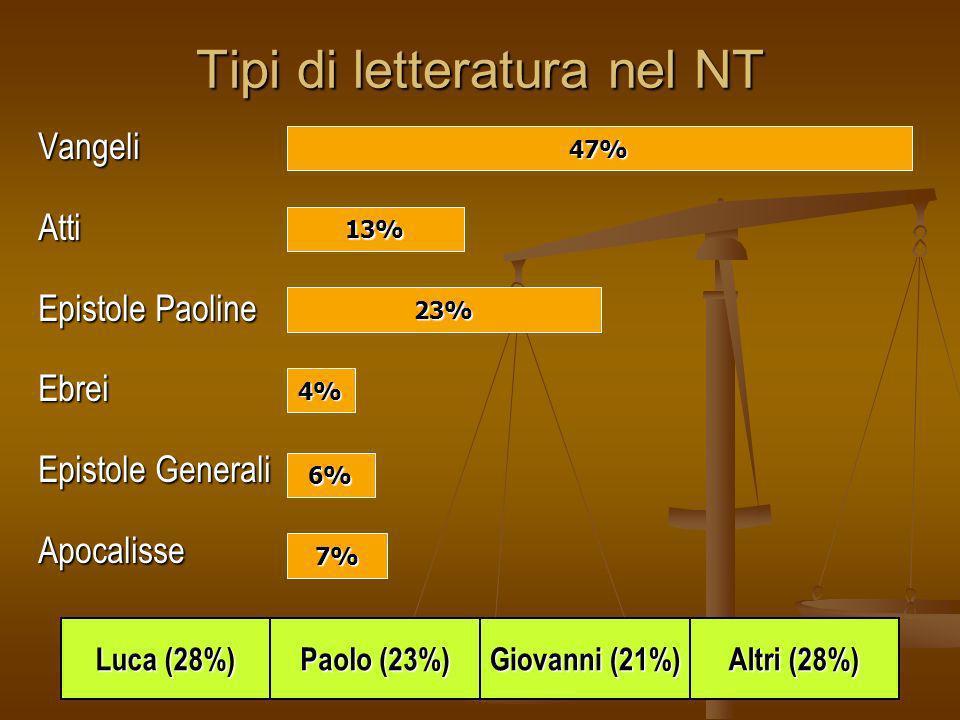 Tipi di letteratura nel NT VangeliAtti Epistole Paoline Ebrei Epistole Generali Apocalisse 47% 23% 13% 7% 6% 4% Luca (28%) Altri (28%) Giovanni (21%)