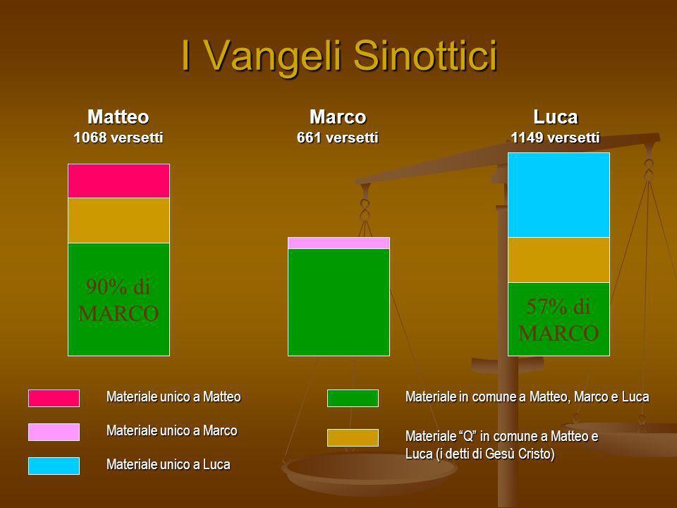 I Vangeli Sinottici 90% di MARCO 57% di MARCO Materiale unico a Matteo Materiale unico a Marco Materiale unico a Luca Materiale Q in comune a Matteo e