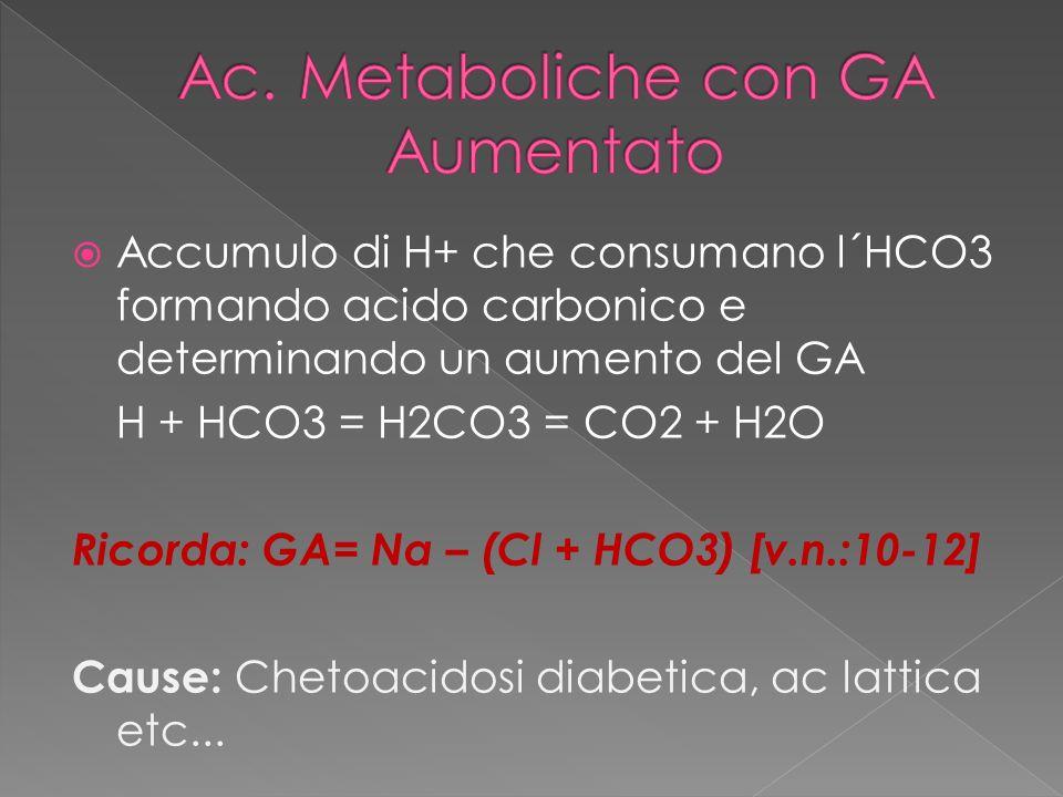 Accumulo di H+ che consumano l´HCO3 formando acido carbonico e determinando un aumento del GA H + HCO3 = H2CO3 = CO2 + H2O Ricorda: GA= Na – (Cl + HCO