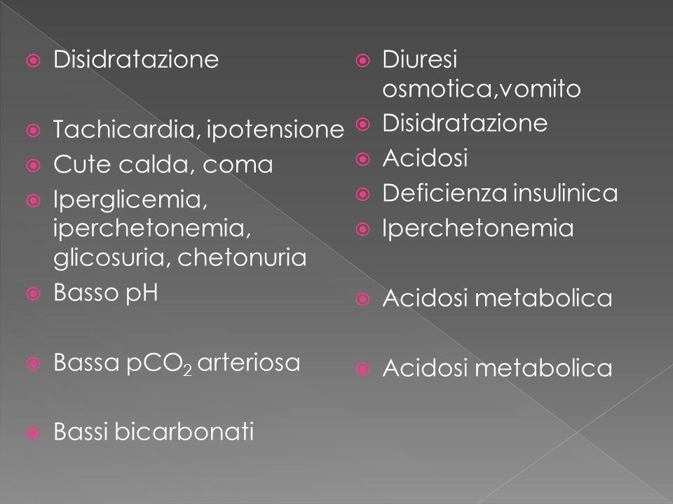 Disidratazione Tachicardia, ipotensione Cute calda, coma Iperglicemia, iperchetonemia, glicosuria, chetonuria Basso pH Bassa pCO 2 arteriosa Bassi bic