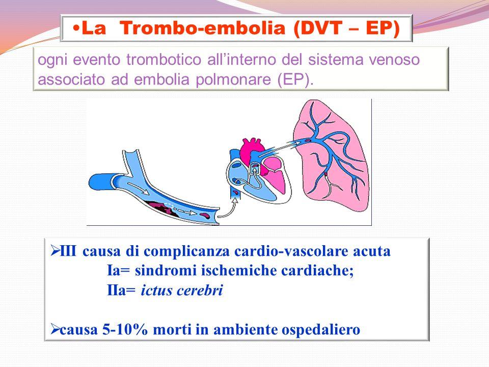 La Trombo-embolia (DVT – EP) III causa di complicanza cardio-vascolare acuta Ia= sindromi ischemiche cardiache; IIa= ictus cerebri causa 5-10% morti i