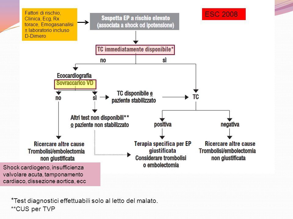 ESC 2008 * Test diagnostici effettuabili solo al letto del malato. **CUS per TVP Shock cardiogeno, insufficienza valvolare acuta, tamponamento cardiac