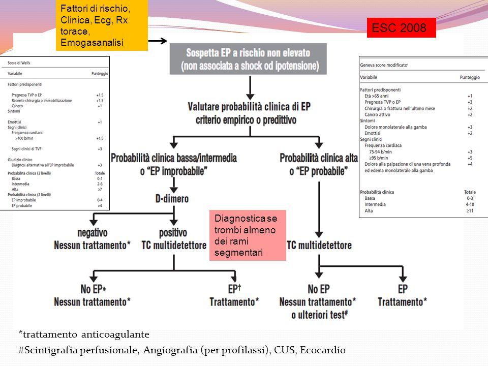 *trattamento anticoagulante #Scintigrafia perfusionale, Angiografia (per profilassi), CUS, Ecocardio ESC 2008 Fattori di rischio, Clinica, Ecg, Rx tor