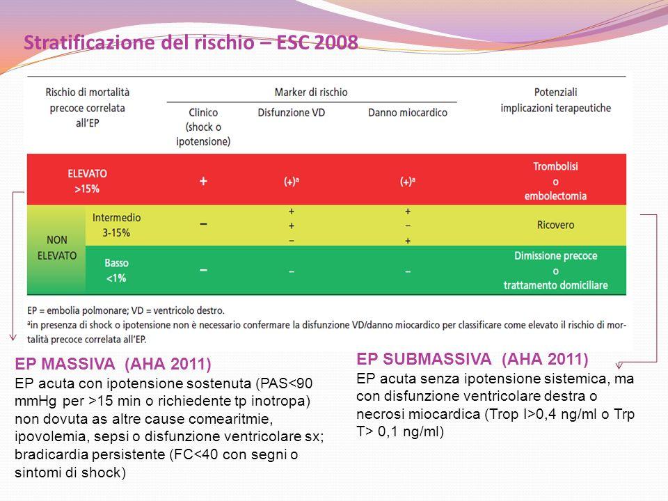 Stratificazione del rischio – ESC 2008 EP MASSIVA (AHA 2011) EP acuta con ipotensione sostenuta (PAS 15 min o richiedente tp inotropa) non dovuta as a
