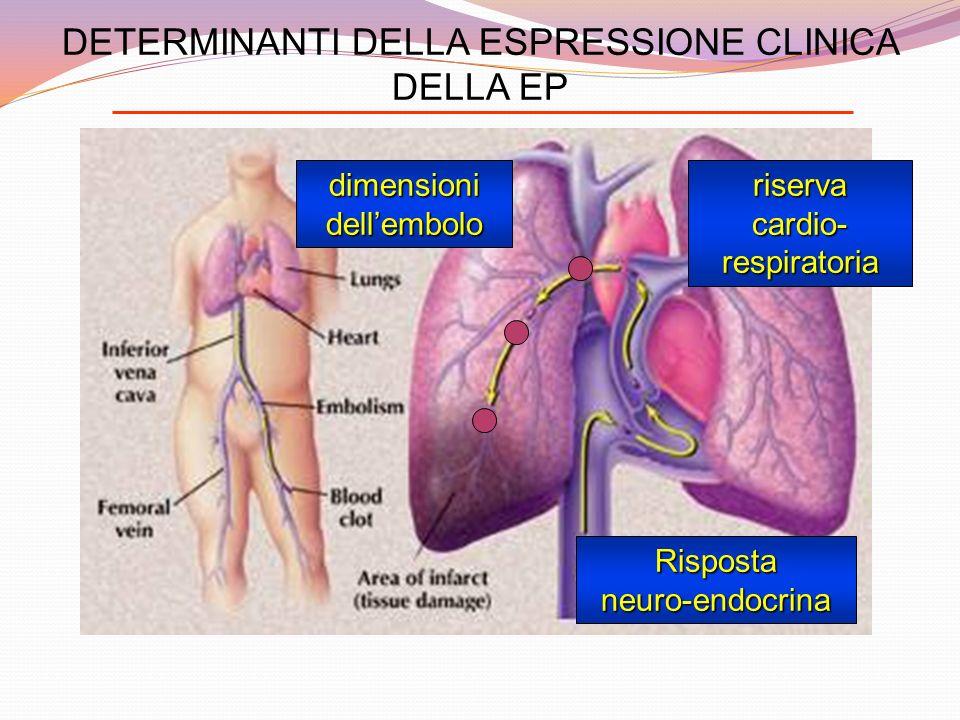 DETERMINANTI DELLA ESPRESSIONE CLINICA DELLA EP riservacardio-respiratoriadimensionidellembolo Rispostaneuro-endocrina