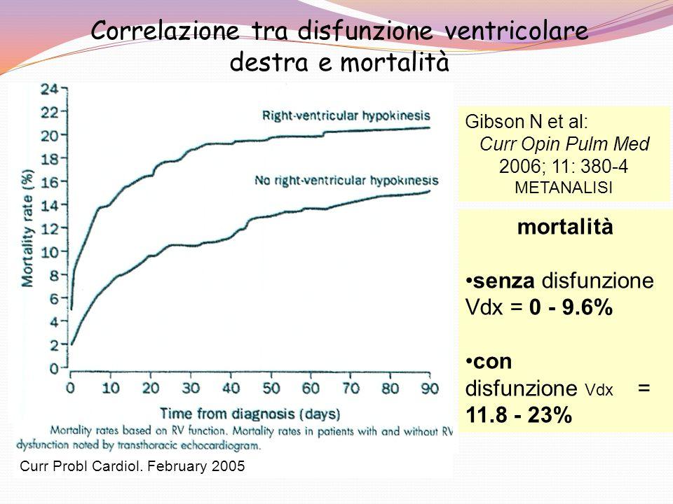 Correlazione tra disfunzione ventricolare destra e mortalità mortalità senza disfunzione Vdx = 0 - 9.6% con disfunzione Vdx = 11.8 - 23% Curr Probl Ca