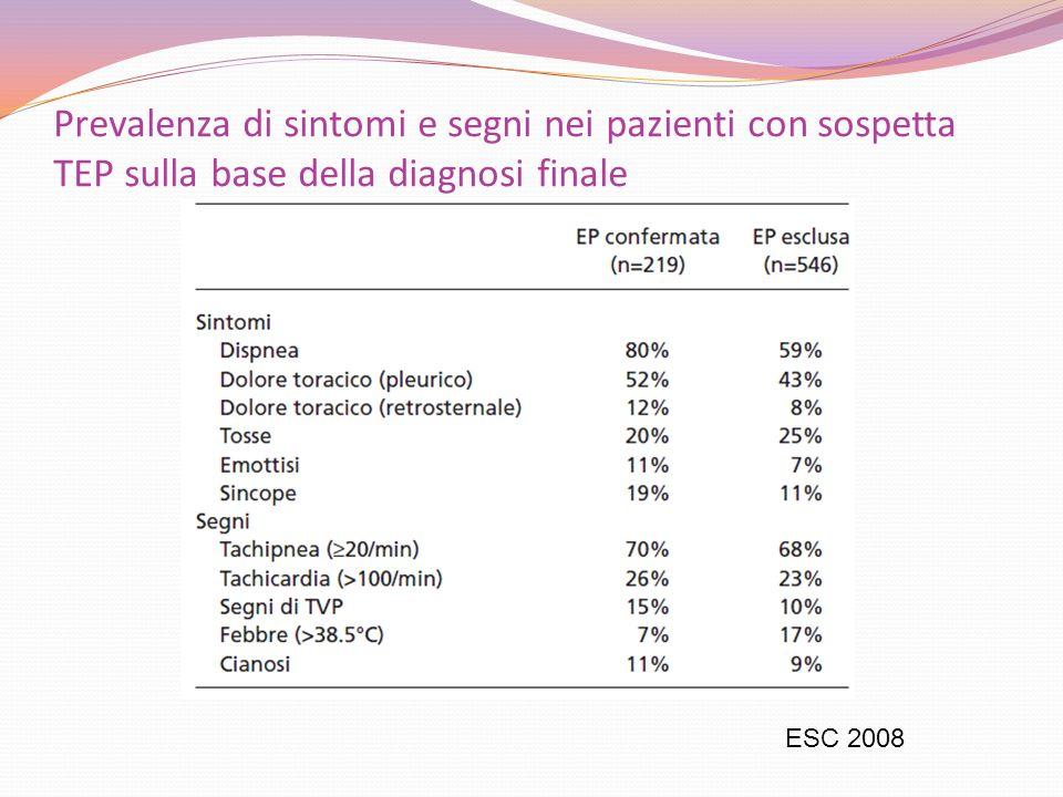 Prevalenza di sintomi e segni nei pazienti con sospetta TEP sulla base della diagnosi finale ESC 2008
