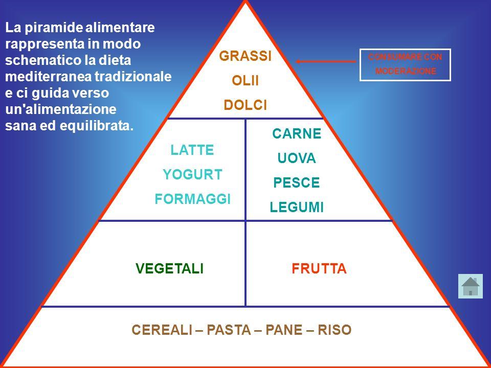 La Piramide è il simbolo della sana ed equilibrata alimentazione : ci deve guidare nella scelta giornaliera degli alimenti.