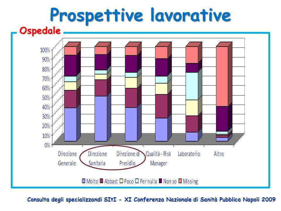Prospettive lavorative Ospedale Consulta degli specializzandi SItI - XI Conferenza Nazionale di Sanità Pubblica Napoli 2009