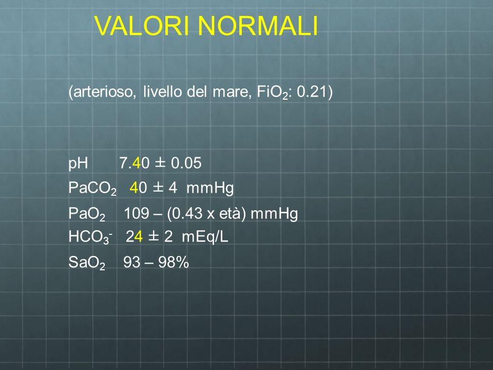VALORI NORMALI (arterioso, livello del mare, FiO 2 : 0.21) pH 7.40 ± 0.05 PaCO 2 40 ± 4 mmHg PaO 2 109 – (0.43 x età) mmHg HCO 3 - 24 ± 2 mEq/L SaO 2