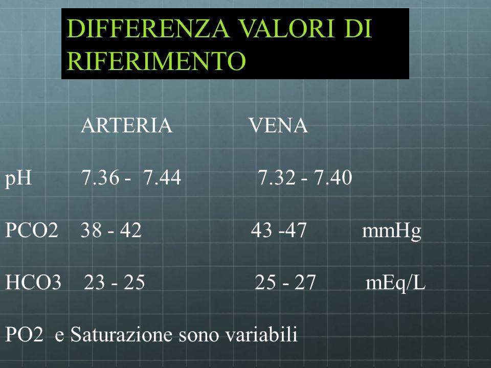 ARTERIA VENA pH 7.36 - 7.44 7.32 - 7.40 PCO2 38 - 42 43 -47 mmHg HCO3 23 - 25 25 - 27 mEq/L PO2 e Saturazione sono variabili DIFFERENZA VALORI DI RIFE