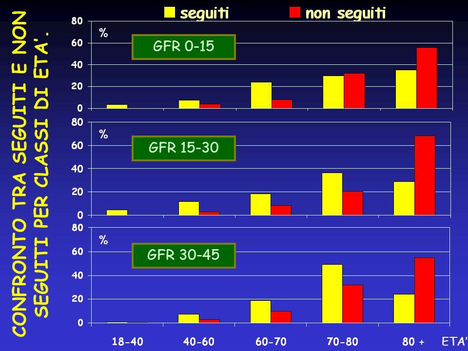 % % % ETA GFR 0-15 GFR 15-30 GFR 30-45 CONFRONTO TRA SEGUITI E NON SEGUITI PER CLASSI DI ETA.