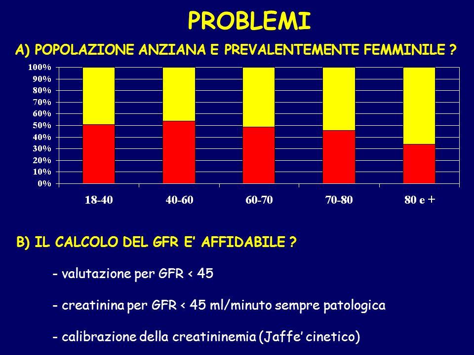 PROBLEMI A) POPOLAZIONE ANZIANA E PREVALENTEMENTE FEMMINILE ? B) IL CALCOLO DEL GFR E AFFIDABILE ? - valutazione per GFR < 45 - creatinina per GFR < 4
