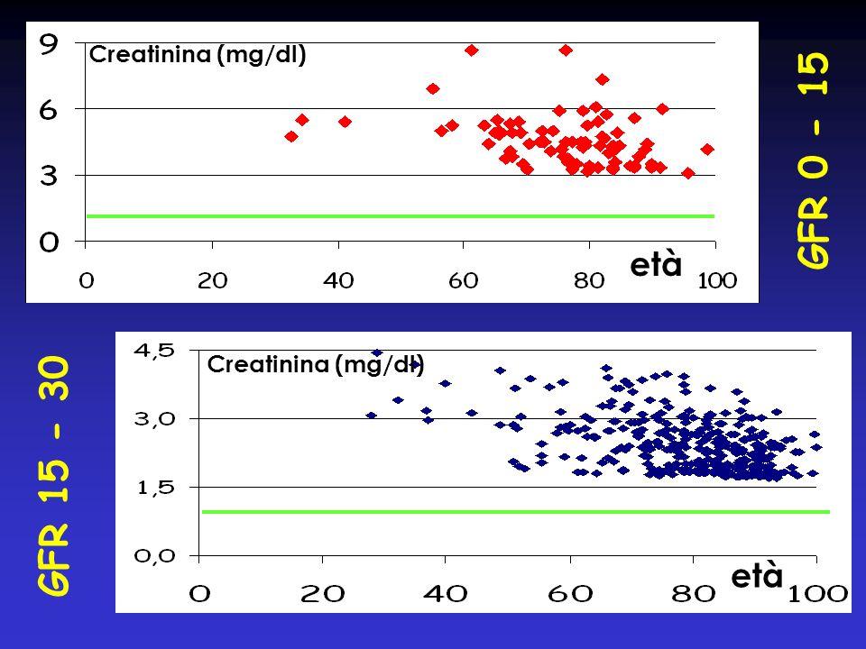GFR 15 - 30 GFR 0 - 15 età Creatinina (mg/dl)