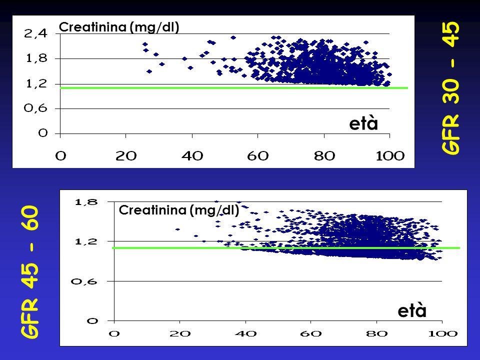 GFR 30 - 45 GFR 45 - 60 Creatinina (mg/dl) età