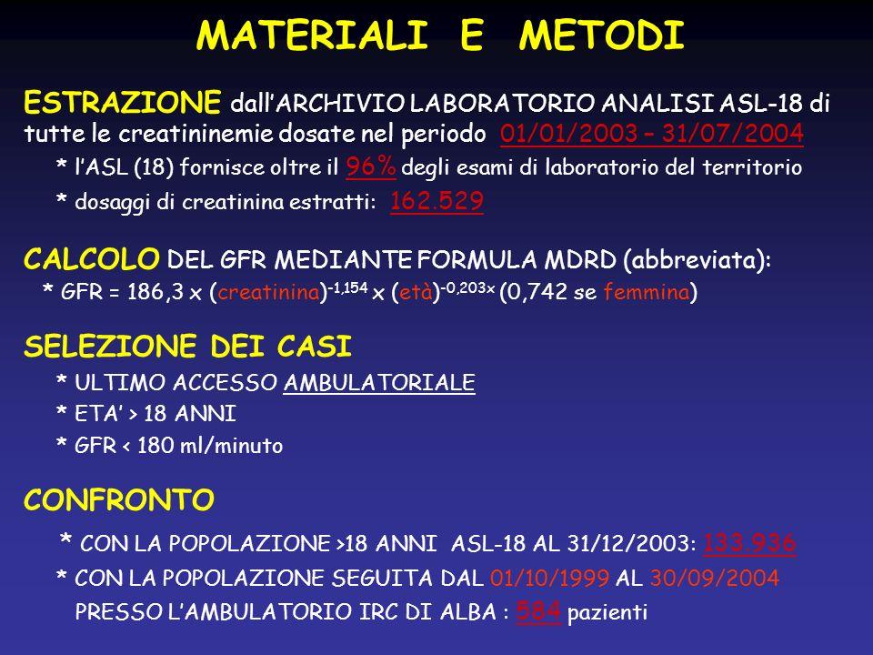 MATERIALI E METODI ESTRAZIONE dallARCHIVIO LABORATORIO ANALISI ASL-18 di tutte le creatininemie dosate nel periodo 01/01/2003 – 31/07/2004 * lASL (18) fornisce oltre il 96% degli esami di laboratorio del territorio * dosaggi di creatinina estratti: 162.529 CALCOLO DEL GFR MEDIANTE FORMULA MDRD (abbreviata): * GFR = 186,3 x (creatinina) -1,154 x (età) -0,203x (0,742 se femmina) SELEZIONE DEI CASI * ULTIMO ACCESSO AMBULATORIALE * ETA > 18 ANNI * GFR < 180 ml/minuto CONFRONTO * CON LA POPOLAZIONE >18 ANNI ASL-18 AL 31/12/2003: 133.936 * CON LA POPOLAZIONE SEGUITA DAL 01/10/1999 AL 30/09/2004 PRESSO LAMBULATORIO IRC DI ALBA : 584 pazienti