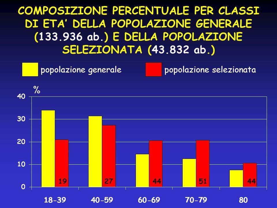 COMPOSIZIONE PERCENTUALE PER CLASSI DI ETA DELLA POPOLAZIONE GENERALE (133.936 ab.) E DELLA POPOLAZIONE SELEZIONATA (43.832 ab.) % popolazione generale popolazione selezionata 1927445144