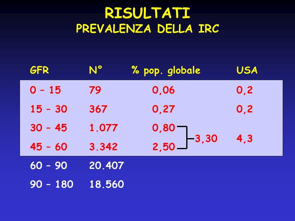 GFRN° % pop. globaleUSA 0 – 1579 0,060,2 15 – 30367 0,270,2 30 – 451.077 0,80 45 – 603.342 2,50 60 – 9020.407 90 – 18018.560 RISULTATI PREVALENZA DELL