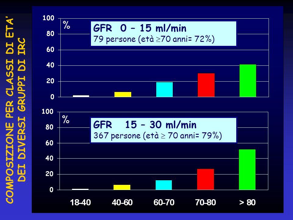 % % GFR 0 – 15 ml/min 79 persone (età 70 anni= 72%) GFR 15 – 30 ml/min 367 persone (età 70 anni= 79%) COMPOSIZIONE PER CLASSI DI ETA DEI DIVERSI GRUPP