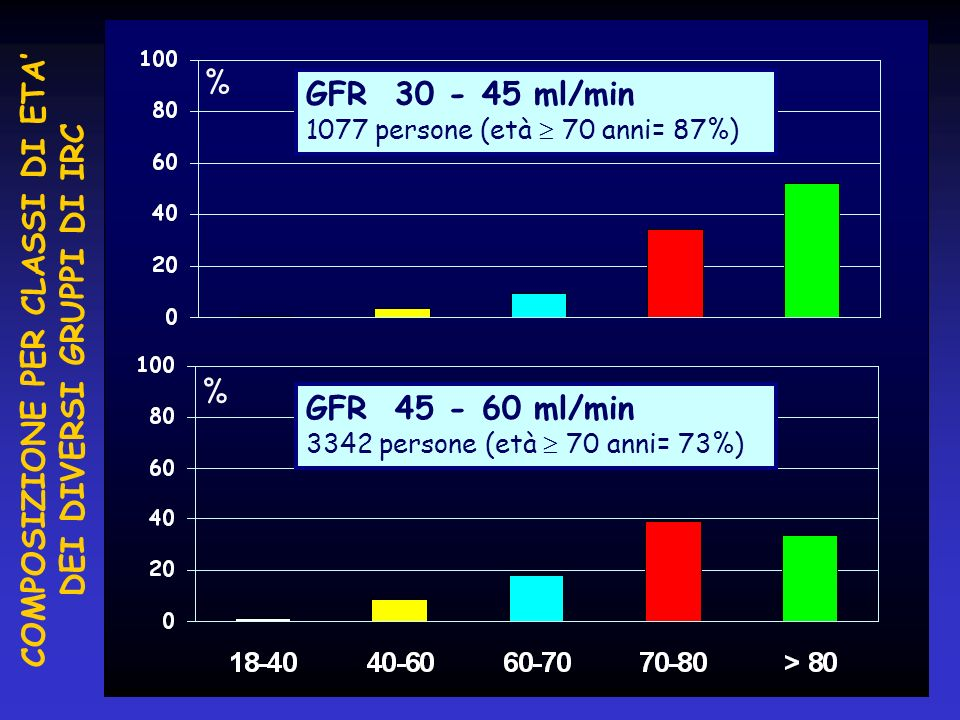 % % GFR 30 - 45 ml/min 1077 persone (età 70 anni= 87%) GFR 45 - 60 ml/min 3342 persone (età 70 anni= 73%) COMPOSIZIONE PER CLASSI DI ETA DEI DIVERSI G