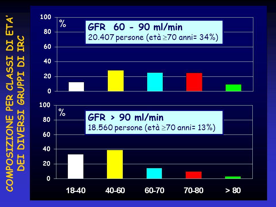 % % GFR 60 - 90 ml/min 20.407 persone (età 70 anni= 34%) GFR > 90 ml/min 18.560 persone (età 70 anni= 13%) COMPOSIZIONE PER CLASSI DI ETA DEI DIVERSI