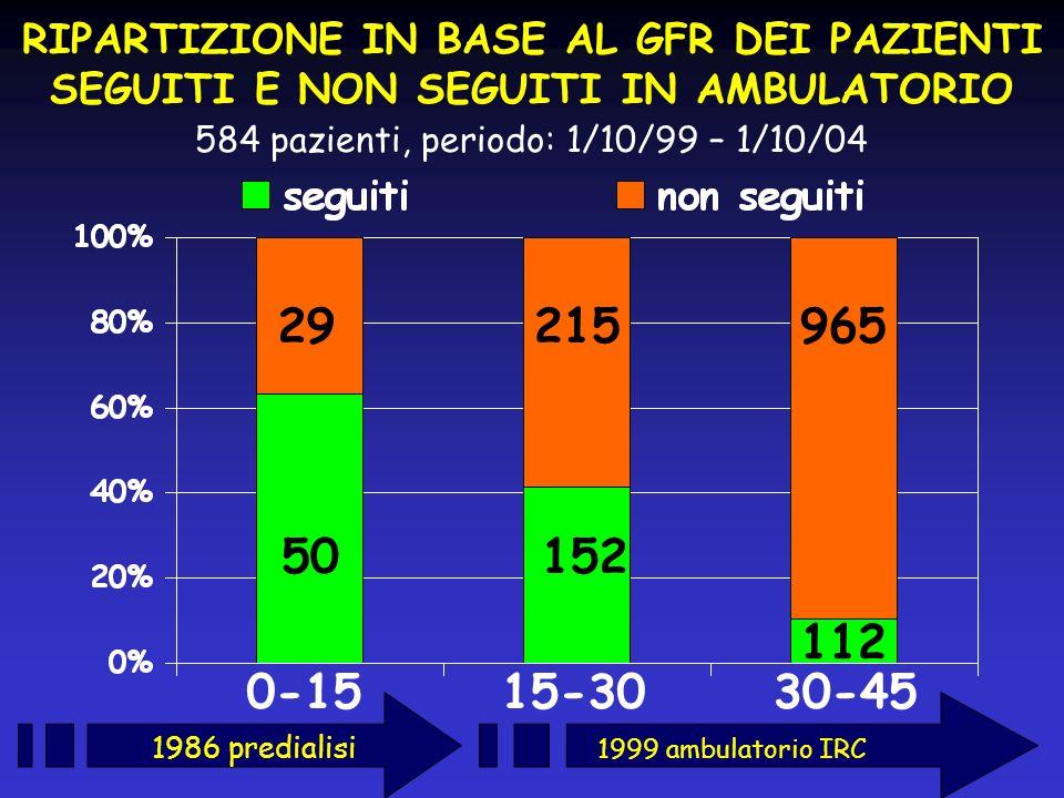 RIPARTIZIONE IN BASE AL GFR DEI PAZIENTI SEGUITI E NON SEGUITI IN AMBULATORIO 584 pazienti, periodo: 1/10/99 – 1/10/04 1986 predialisi 50 29965215 152
