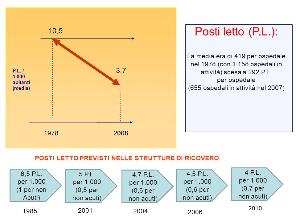 P.L. / 1.000 abitanti (media) 1978 10,5 4 P.L. per 1.000 (0,7 per non acuti) 3,7 1985 2010 Posti letto (P.L.): La media era di 419 per ospedale nel 19