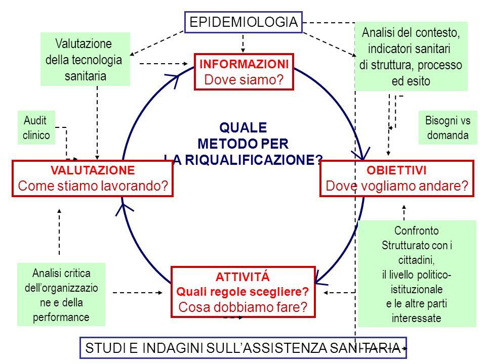 EPIDEMIOLOGIA QUALE METODO PER LA RIQUALIFICAZIONE? VALUTAZIONE Come stiamo lavorando? ATTIVITÁ Quali regole scegliere? Cosa dobbiamo fare? OBIETTIVI