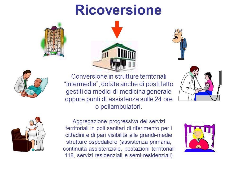 MMG Ospedale RSA/CDR ADI DISTRETTO Conversione in strutture territoriali intermedie, dotate anche di posti letto gestiti da medici di medicina general